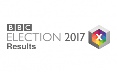 RML illuminates the Election Results 2017
